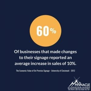 60% of businesses that made changes to their signage reported an average increase in sales of 10%