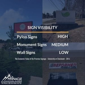 Sign visibility is highest for pylon signs, moderately high for monument signs, and very low for wall signs.