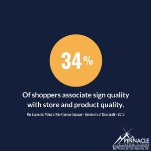 34% of shoppers associate sign quality with store and product quality.