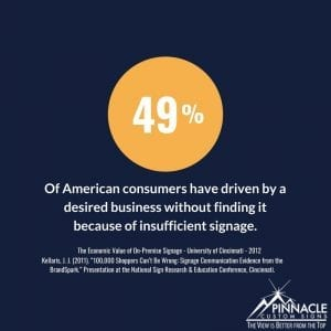 49% of American consumers have driven by a desired business without finding it because of insufficient signage.